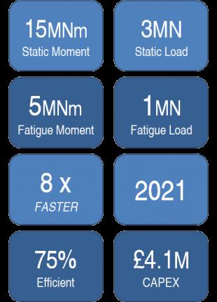 FASTBALDE Key stats chart